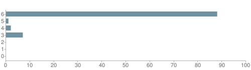 Chart?cht=bhs&chs=500x140&chbh=10&chco=6f92a3&chxt=x,y&chd=t:88,1,2,7,0,0,0&chm=t+88%,333333,0,0,10|t+1%,333333,0,1,10|t+2%,333333,0,2,10|t+7%,333333,0,3,10|t+0%,333333,0,4,10|t+0%,333333,0,5,10|t+0%,333333,0,6,10&chxl=1:|other|indian|hawaiian|asian|hispanic|black|white